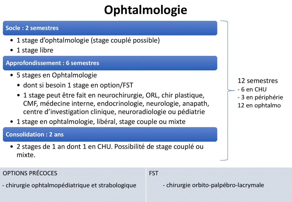 OPHTALMO